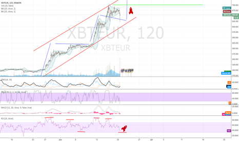 XBTEUR: rocket could launch soon?