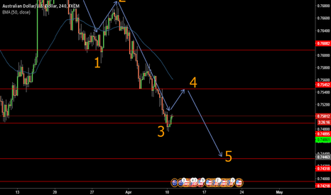 AUDUSD: AUDUSD Elliot Wave Analysis