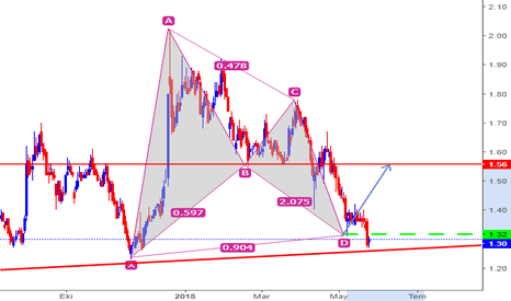 SKBNK: Şekerbank Bat Pattern ve Trendline.