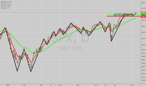 SPX: BOUGHT TO COVER SPX AUG 19TH 2015/2025 SHORT PUT VERT