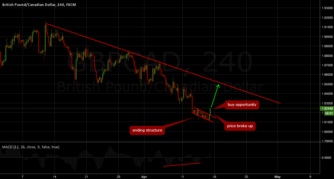GBPCAD: Short term buy opportunity