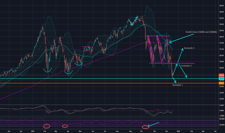 SPY: SP500 Behavior Suggests Further Downside