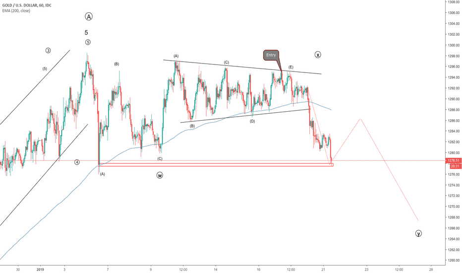XAUUSD: Gold ACDE done - now going down down down