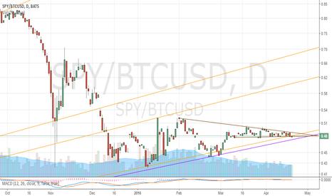 SPY/BTCUSD: Bitcoin 4/19/2016