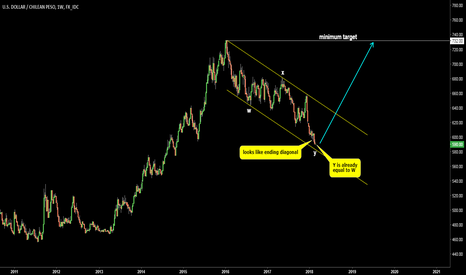 USDCLP: USDCLP. Chilean peso could weaken again