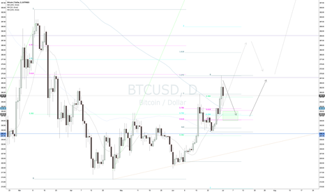 BTCUSD: A possible bullish scenario