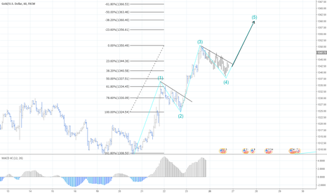 XAUUSD: Gold setting up for another impulse?