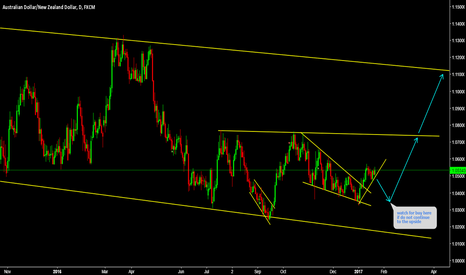 AUDNZD: AUDNZD buy at bottom