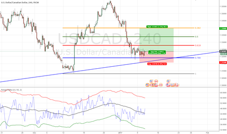 USDCAD: USDCAD Long coming play
