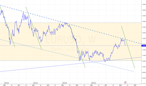EURUSD: EUR-USD CONTINUES DOWNWARD