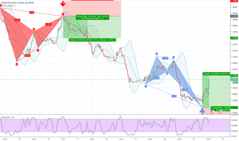 GBPUSD: 38.2% & POSSIBLE 61.8% Retracement LONG GWAVE.