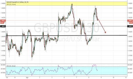 GBPUSD: GBPUSD The Bias Of The Day