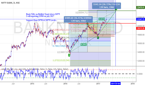 BANKNIFTY: Bank Nifty Short Term Bullish Trend