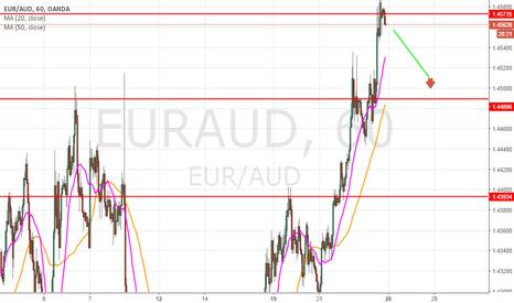 EURAUD: target 1.4490-50  stop 1.45920