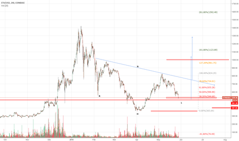 ETHUSD: Sell me your Ether