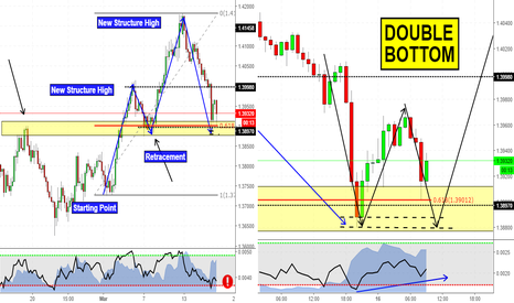 EURAUD: What's structure telling us? (EURAUD Analysis)