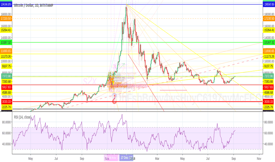 BTCUSD: bitcoin - ¿at the brink of recovery?