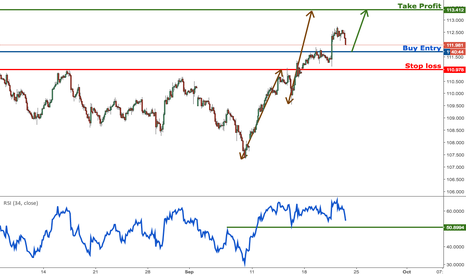 USDJPY: USDJPY look to buy on dips for a further push up