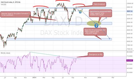 DAX: [Paper trade] Massive H&S on DAX