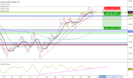 GBPUSD: Daily