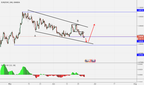 EURCHF: EURCHF 4H analysis and some thoughts