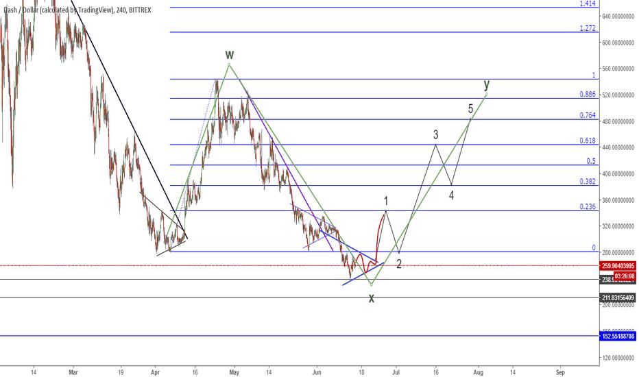 DASHUSD: Dash (DASH/USD) short to long-term projection