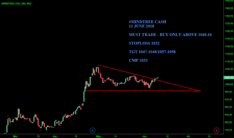 MINDTREE: #MINDTREE CASH : MUST TRADE ABOVE 1040.1