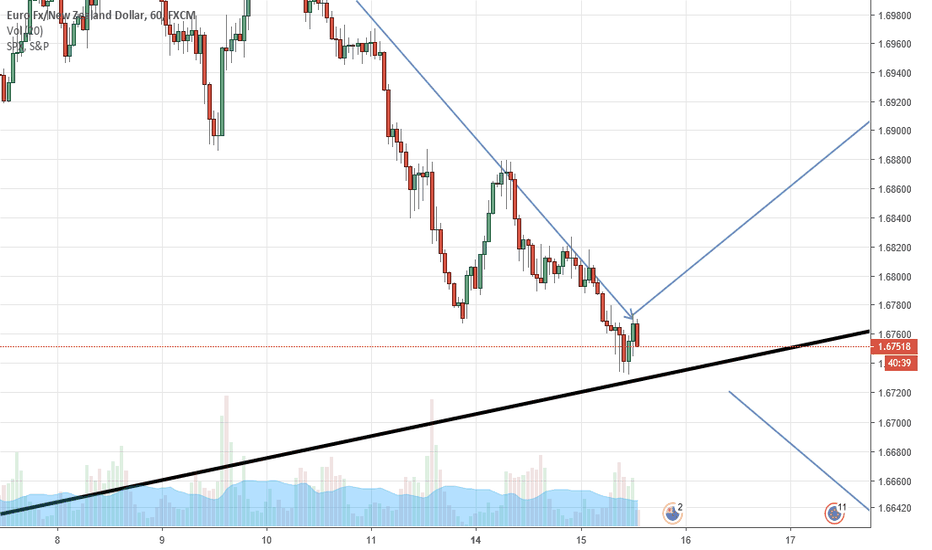 EURNZD: Long opportunity