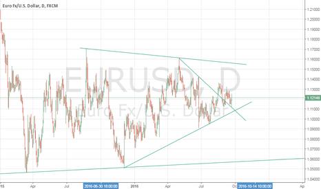 EURUSD: EUR/USD 1D