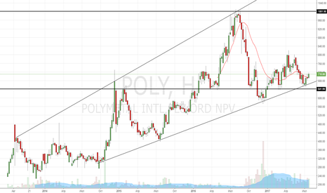 POLY: Покупка акций Polymetal