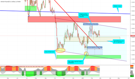 GBPUSD: GBP on waiting mode
