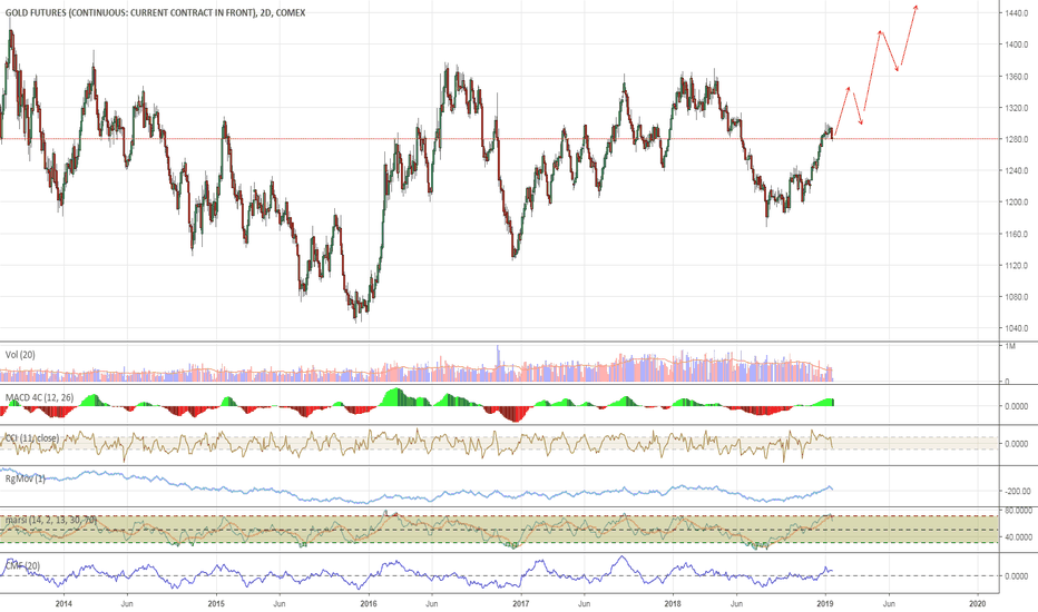 GC1!: Trend for Gold is Up