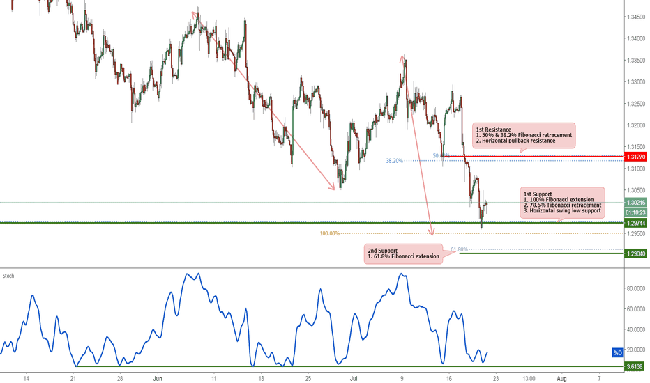 GBPUSD: GBPUSD Bounced Off Its Support, Potential Rise!