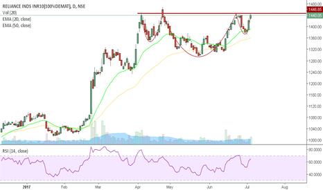 RELIANCE: Reliance - Inverse head & shoulder