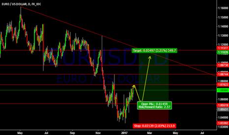 EURUSD: EURUSD Potential Libra Pattern Trade Setup