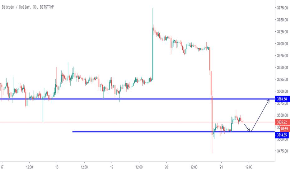 BTCUSD: BTCUSD/short term trading