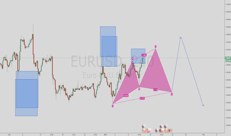 EURUSD: Looking ahead for EUR/USD