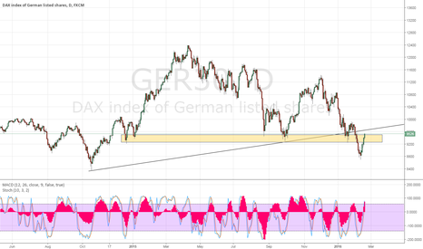 GER30: Dax good short opportunity