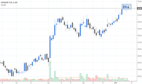 HEXAWARE: Rectangle formation..