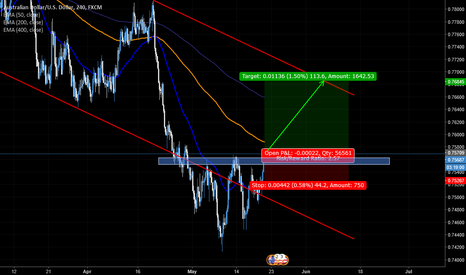 AUDUSD: AUD/USD idea
