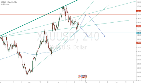 XAUUSD: THE CHART SAYS GOLD!