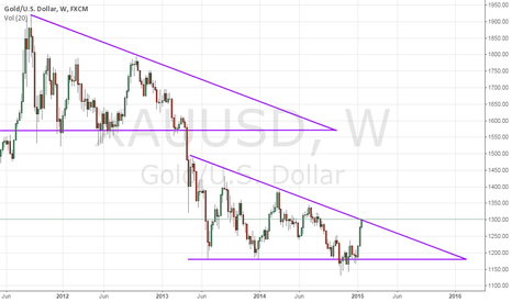 XAUUSD: Two triangles