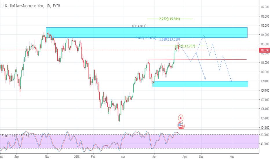 USDJPY: USDJPY_Trading Plan_20-07-2018