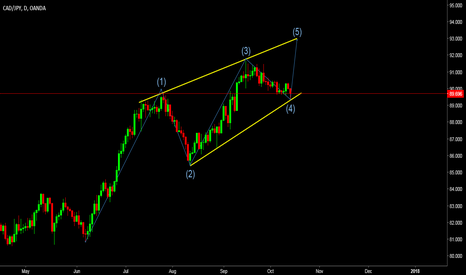 CADJPY: expecting 5th wave up