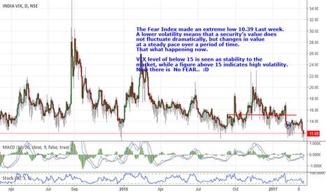INDIAVIX: VIX is at an extreme low 11.85,Ssupports the bullish view