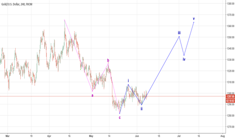 XAUUSD: Time to Buy Safe Haven before North Korea Summit....