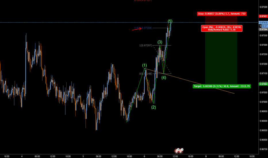 AUDCAD: wolfe wave idea