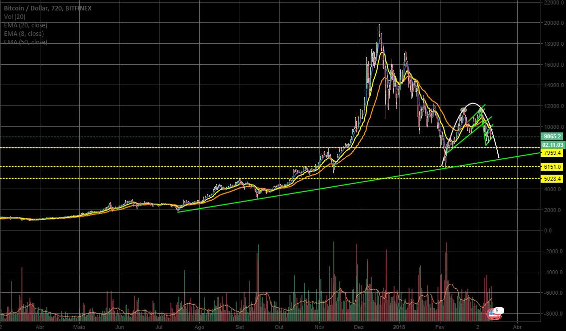 Bitcoin (BTC) uma visão baixista do mercado.