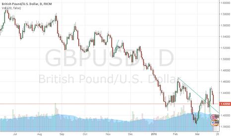 GBPUSD: GBPUSD Overnight outlook - Long objective 1.4254
