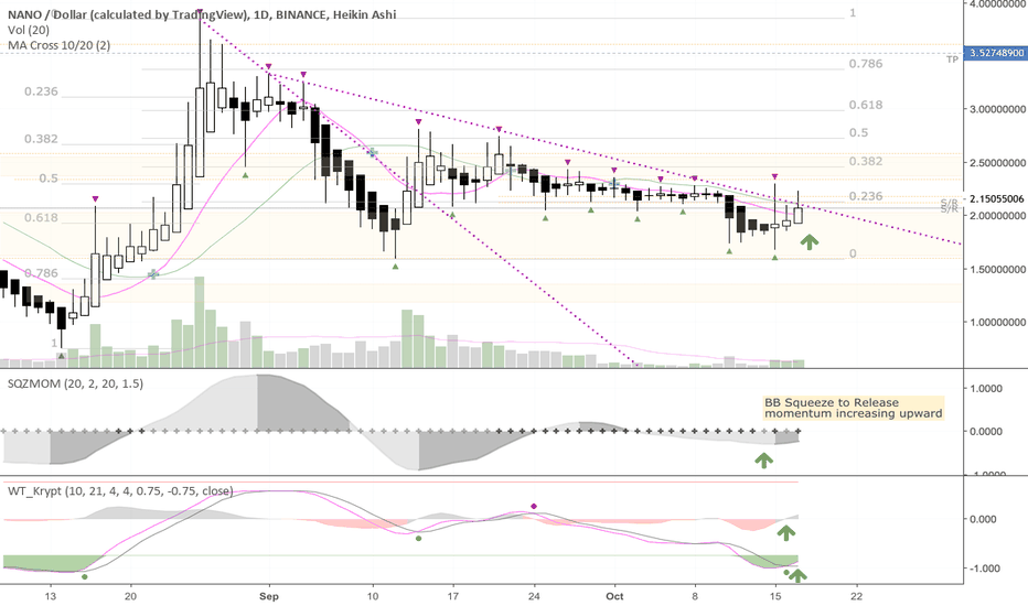 NANOUSD: NANO possibly breaking downtrend per CF